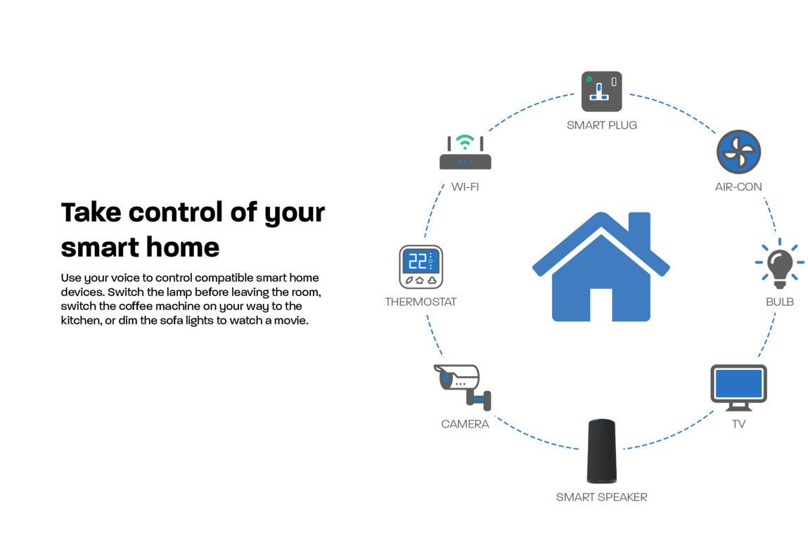 Take control of your smart home Use your voice to control compatible smart home devices. Switch the lamp before leaving the room, switch the coffee machine on your way to the kitchen, or dim the sofa lights to watch a movie.